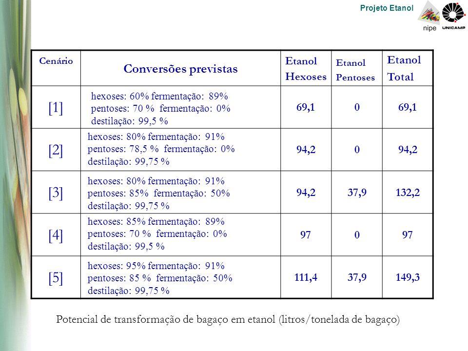 Projeto Etanol Cenário Conversões previstas Etanol Hexoses Etanol Pentoses Etanol Total [1] 69,10 [2] 94,20 [3] 94,237,9132,2 [4] 970 [5] 111,437,9149,3 hexoses: 60% fermentação: 89% pentoses: 70 % fermentação: 0% destilação: 99,5 % hexoses: 80% fermentação: 91% pentoses: 78,5 % fermentação: 0% destilação: 99,75 % hexoses: 80% fermentação: 91% pentoses: 85% fermentação: 50% destilação: 99,75 % hexoses: 85% fermentação: 89% pentoses: 70 % fermentação: 0% destilação: 99,5 % hexoses: 95% fermentação: 91% pentoses: 85 % fermentação: 50% destilação: 99,75 % Potencial de transformação de bagaço em etanol (litros/tonelada de bagaço)