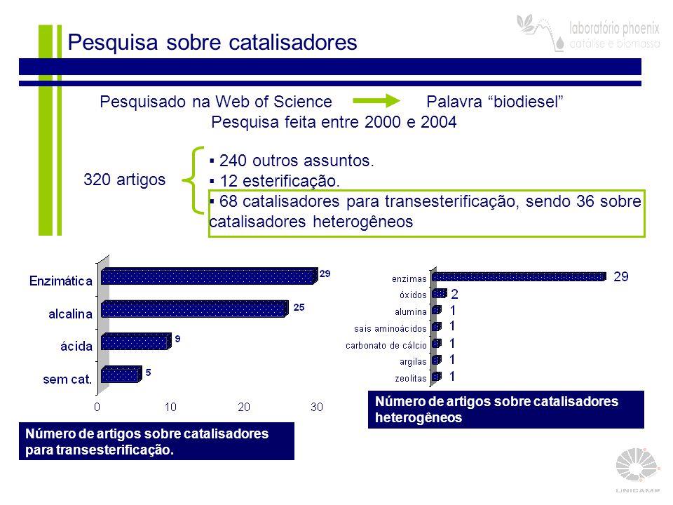 """13 320 artigos Pesquisa sobre catalisadores Número de artigos sobre catalisadores para transesterificação. Pesquisado na Web of Science Palavra """"biodi"""
