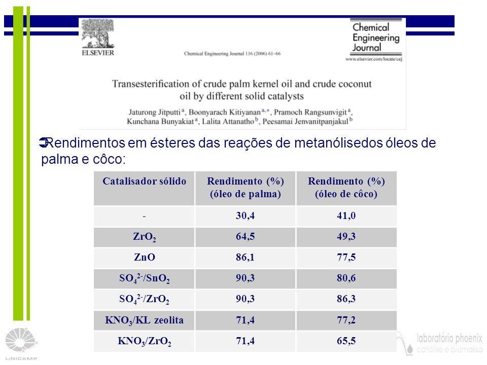 22 Catalisador sólidoRendimento (%) (óleo de palma) Rendimento (%) (óleo de côco) -30,441,0 ZrO 2 64,549,3 ZnO86,177,5 SO 4 2- /SnO 2 90,380,6 SO 4 2-