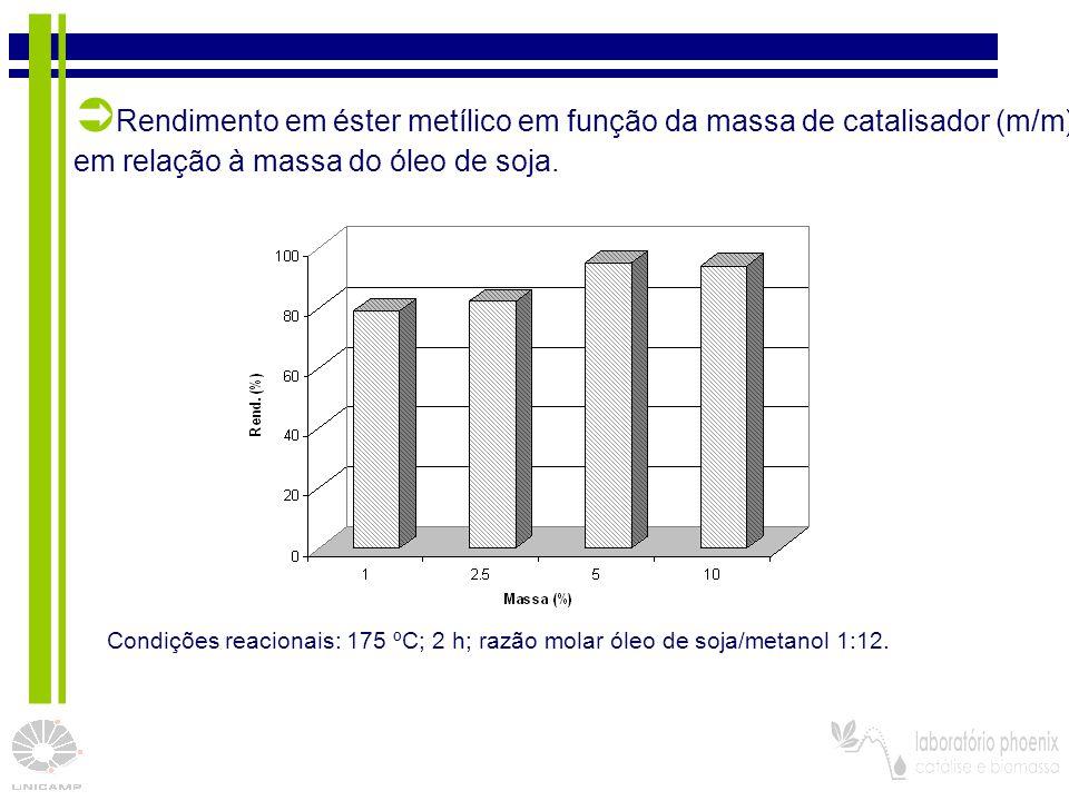 32 Condições reacionais: 175 ºC; 2 h; razão molar óleo de soja/metanol 1:12.  Rendimento em éster metílico em função da massa de catalisador (m/m) em