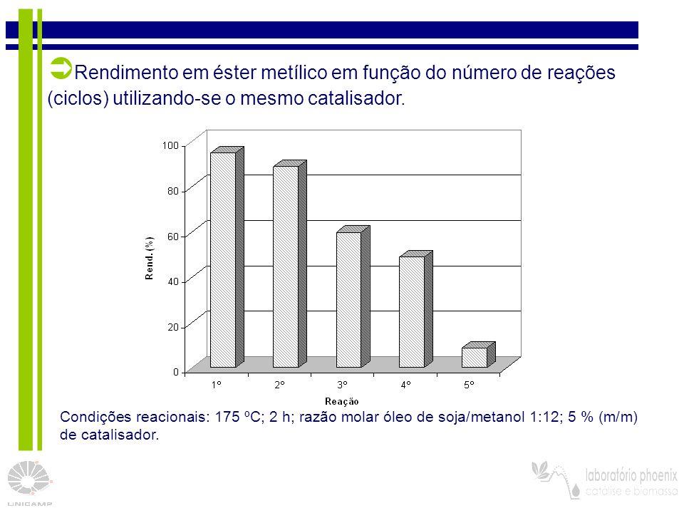 33 Condições reacionais: 175 ºC; 2 h; razão molar óleo de soja/metanol 1:12; 5 % (m/m) de catalisador.  Rendimento em éster metílico em função do núm