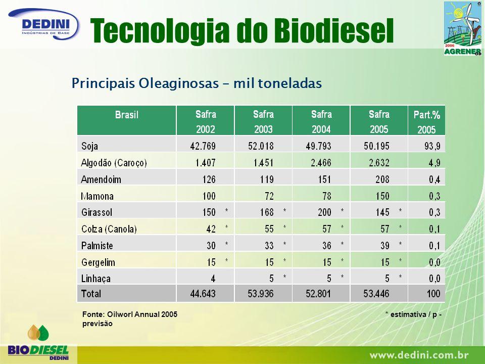 Principais Oleaginosas – mil toneladas Fonte: Oilworl Annual 2005 * estimativa / p - previsão Tecnologia do Biodiesel