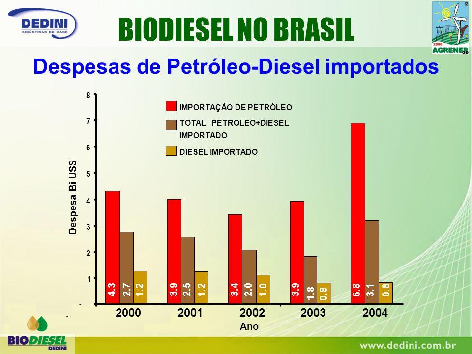 BIODIESEL NO BRASIL Despesas de Petróleo-Diesel importados - Ano - 4.33.93.43.9 6.8 2.72.52.0 1.8 3.1 - 1 2 3 4 5 6 7 8 20002001200220032004 Despesa B