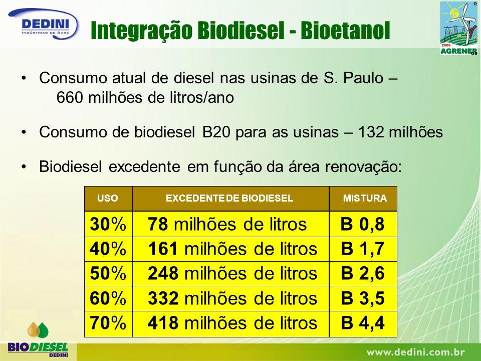 Consumo atual de diesel nas usinas de S. Paulo – 660 milhões de litros/ano Consumo de biodiesel B20 para as usinas – 132 milhões Biodiesel excedente e
