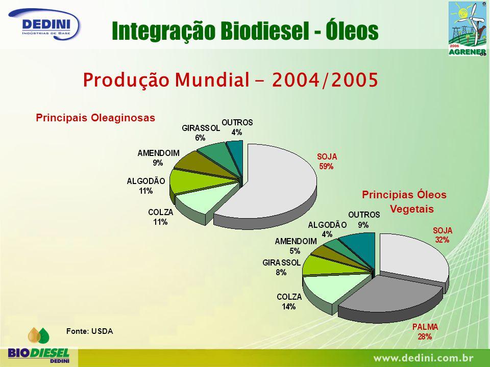 Produção Mundial - 2004/2005 Principais Oleaginosas Fonte: USDA Principias Óleos Vegetais Integração Biodiesel - Óleos