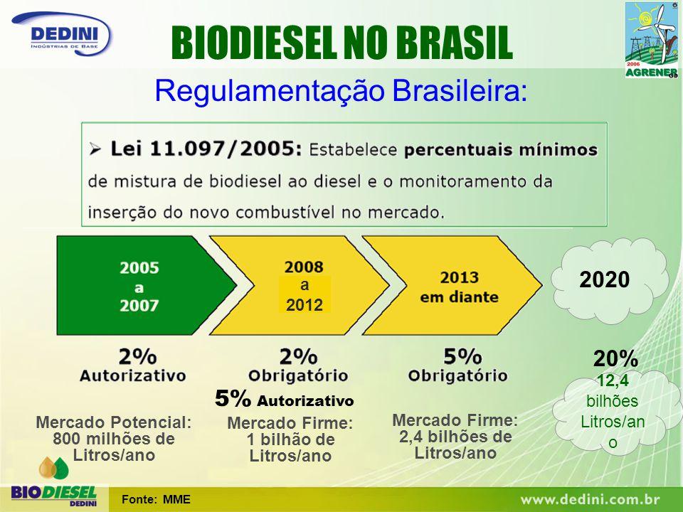 a 2012 5% Autorizativo Fonte: MME 20% 2020 12,4 bilhões Litros/an o Mercado Potencial: 800 milhões de Litros/ano Mercado Firme: 1 bilhão de Litros/ano