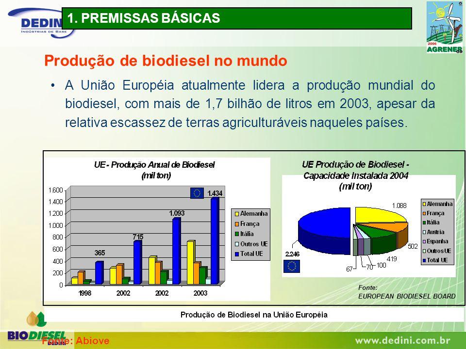 1. PREMISSAS BÁSICAS Produção de biodiesel no mundo A União Européia atualmente lidera a produção mundial do biodiesel, com mais de 1,7 bilhão de litr