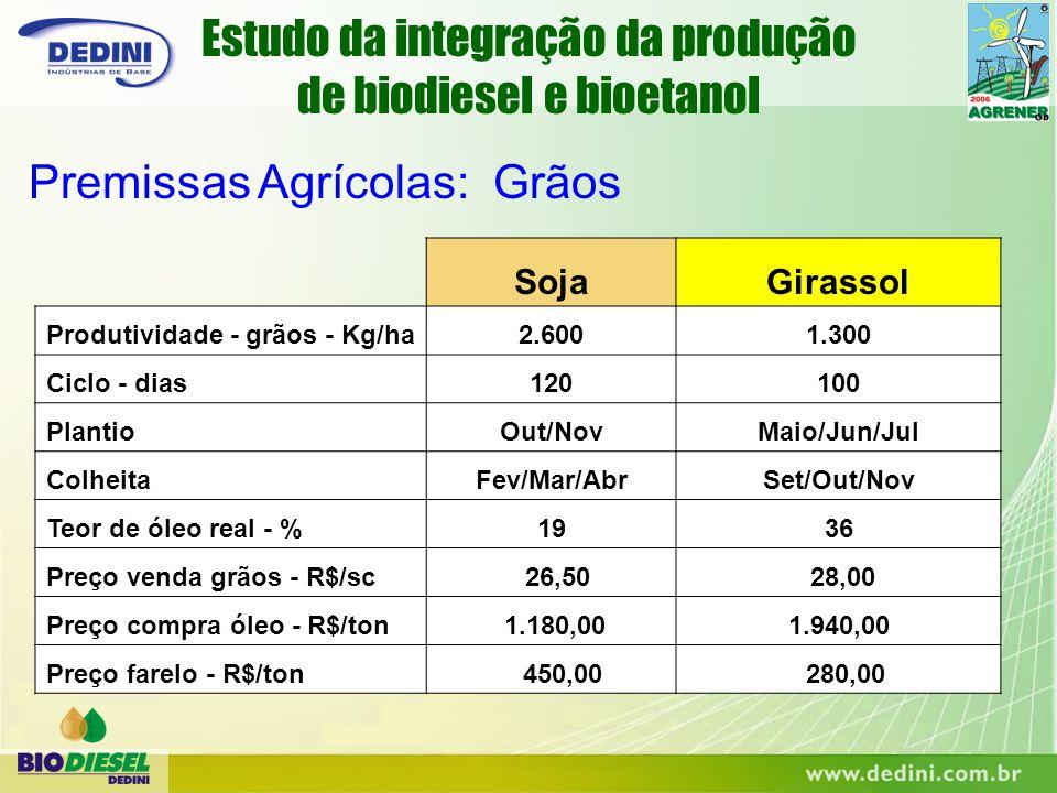 SojaGirassol Produtividade - grãos - Kg/ha2.6001.300 Ciclo - dias120100 PlantioOut/NovMaio/Jun/Jul ColheitaFev/Mar/AbrSet/Out/Nov Teor de óleo real -