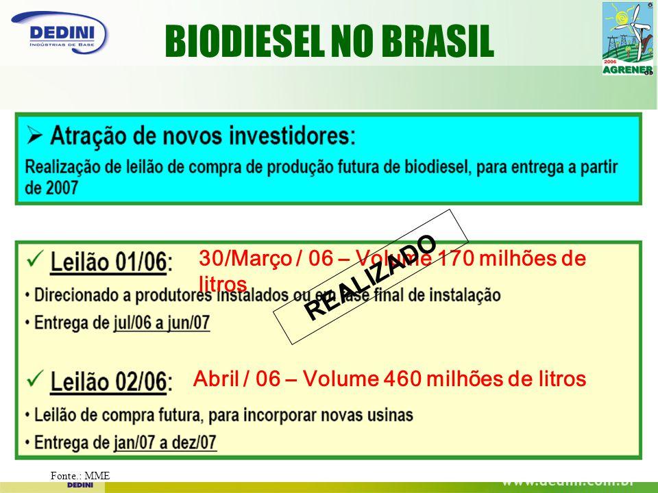 30/Março / 06 – Volume 170 milhões de litros Abril / 06 – Volume 460 milhões de litros REALIZADO Fonte.: MME BIODIESEL NO BRASIL