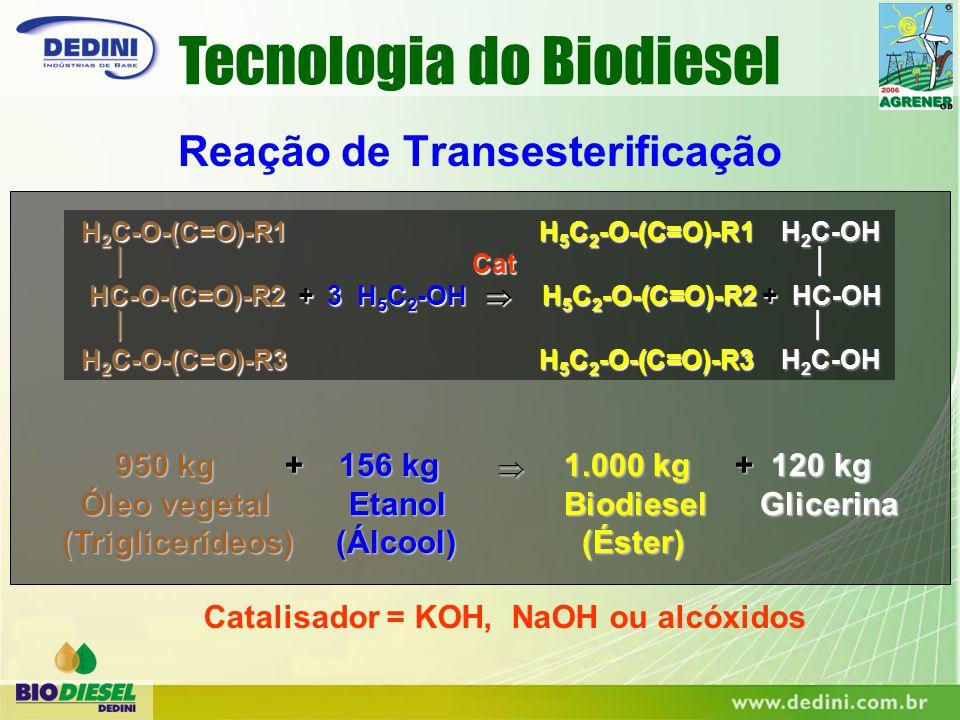 H3C-CH2- CH2- CH2- CH2- CH2- CH2- CH2- CH2- CH2- CH2- CH2- CH2- CH2- CH2-COC2H5 H3C-CH2- CH2- CH2- CH2- CH2- CH2- CH2- CH2- CH2- CH2- CH2- CH2- CH2- CH2-COCH3 O O Biodíesel Etílico Biodíesel Metílico Biodiesel – Éster Etílico ou Metílico H3C-CH2- CH2- CH2- CH2- CH2- CH2- CH2- CH2- CH2- CH2- CH2- CH2- CH2- CH2-CH3 Diesel - Hidrocarbonetos Diesel X Biodiesel Tecnologia do Biodiesel