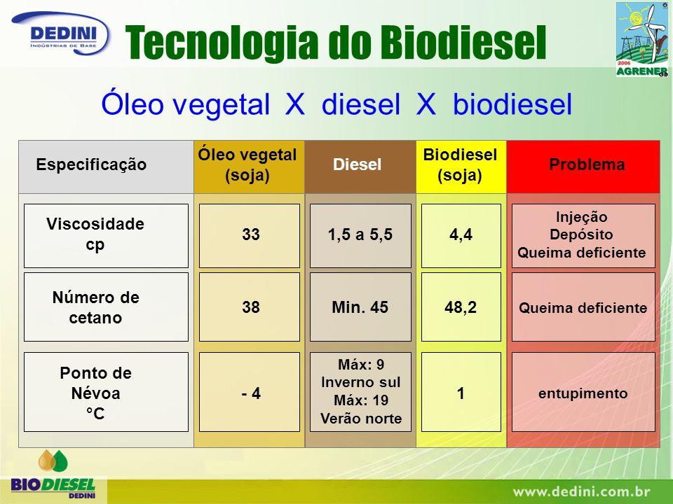 Especificação Óleo vegetal (soja) Diesel Biodiesel (soja) Problema Viscosidade cp Injeção Depósito Queima deficiente 331,5 a 5,54,4 Número de cetano 3