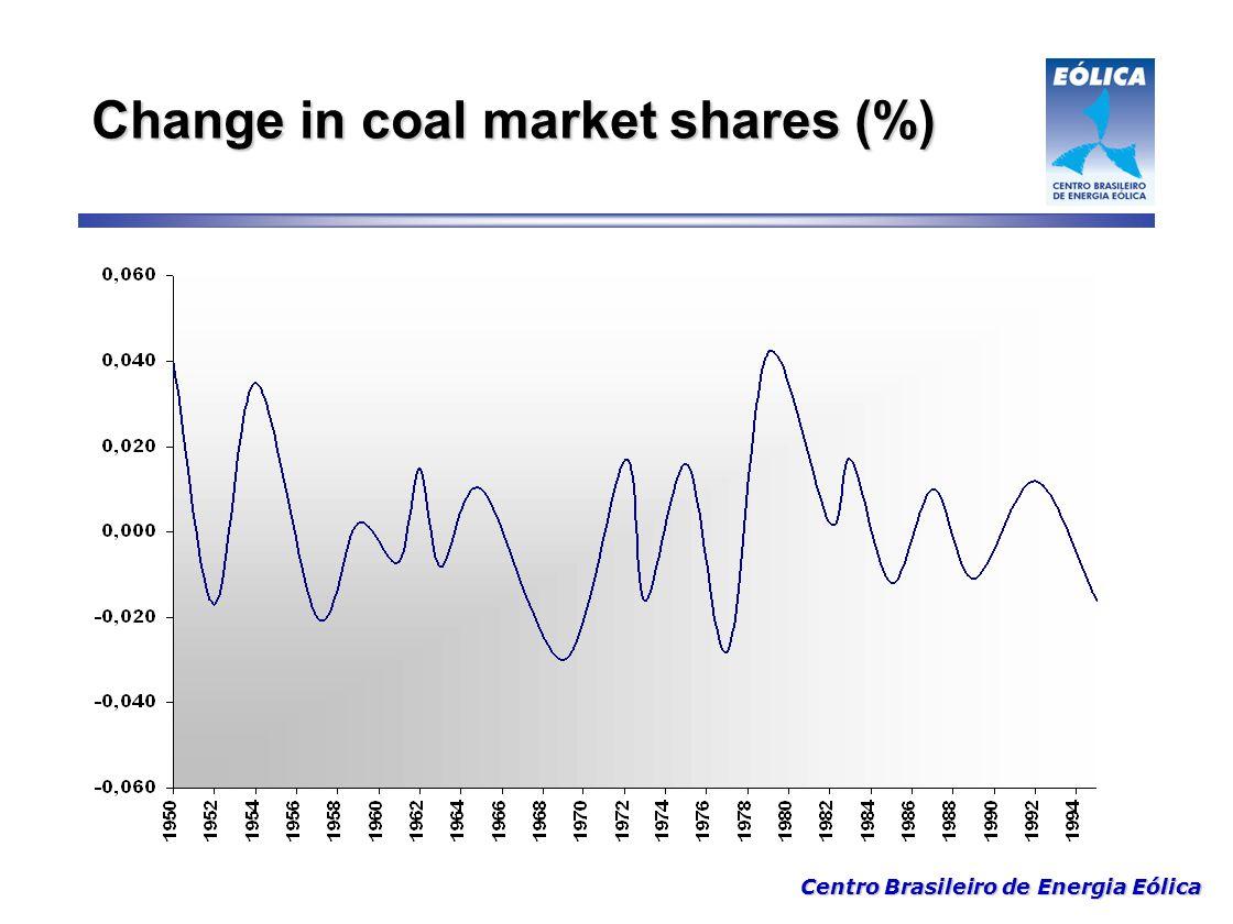 Centro Brasileiro de Energia Eólica Change in coal market shares (%)