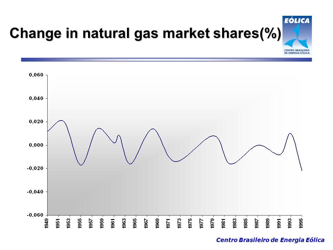 Centro Brasileiro de Energia Eólica Change in natural gas market shares(%)