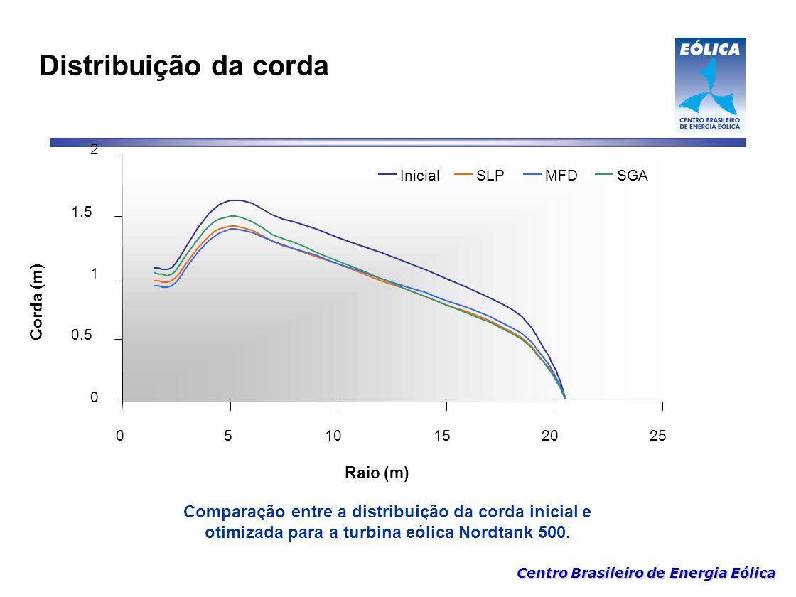 Centro Brasileiro de Energia Eólica Distribuição da corda Comparação entre a distribuição da corda inicial e otimizada para a turbina eólica Nordtank