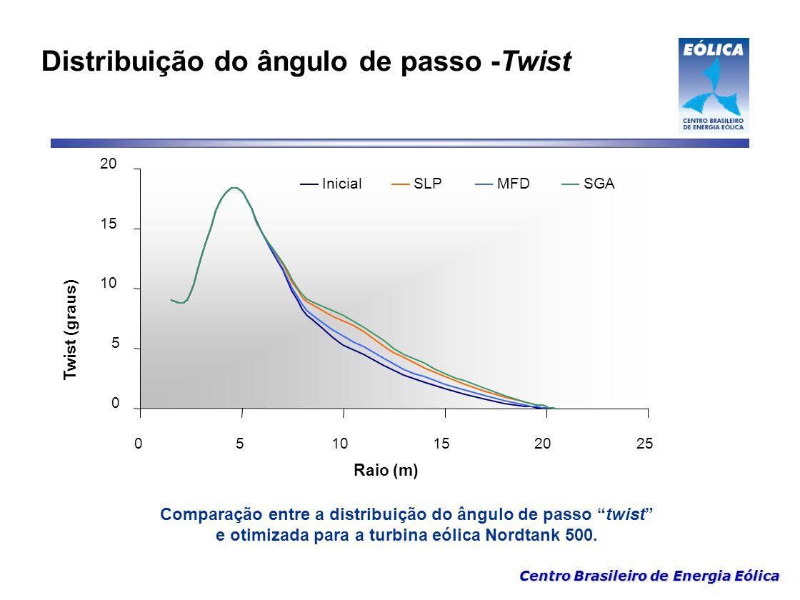 """Centro Brasileiro de Energia Eólica Distribuição do ângulo de passo -Twist Comparação entre a distribuição do ângulo de passo """"twist"""" e otimizada para"""