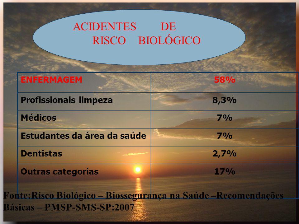 ENFERMAGEM58% Profissionais limpeza8,3% Médicos7% Estudantes da área da saúde7% Dentistas2,7% Outras categorias17% ACIDENTES DE RISCO BIOLÓGICO Fonte: