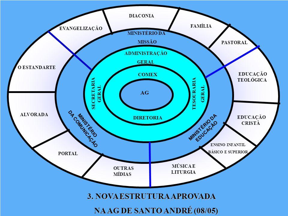 AG COMEX DIRETORIA ADMINISTRAÇÃO GERAL TESOURARIA GERAL SECRETARIA GERAL MINISTÉRIO DA MISSÃO MINISTÉRIO DA EDUCAÇÃO EVANGELIZAÇÃO O ESTANDARTE ALVORA