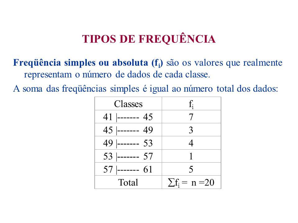  Freqüências relativa (fr i ) são os valores das razões entre as freqüências simples e a freqüência total: fr i = f i = f i / n  f i Logo, as freqüências relativas das classes, em nosso exemplo são: fr 1 = f 1 /  f 1 = 7/20 = 0,350 fr 2 = f 2 /  f 2 = 3/20 = 0,150 fr 3 = f 3 /  f 3 = 4/20 = 0,200 fr 4 = f 4 /  f 4 = 1/20 = 0,050 fr 5 = f 5 /  f 5 = 5/20 = 0,250 Evidentemente:  fr i = 1 ou 100% OBS: o propósito das freqüências relativas é o de permitir a análise ou facilitar as comparações.