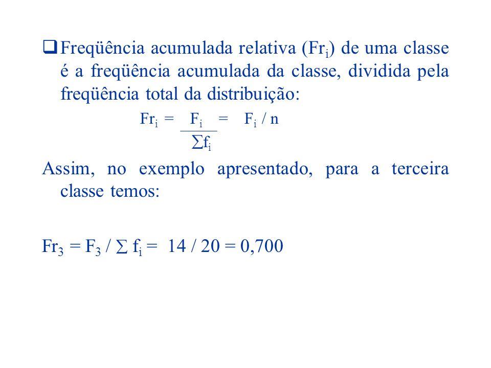Exemplo iEstaturas(cm)fifi fr i FiFi Fr i 1 150 |-----154 40,100 (10%)4 2 154 |-----158 90,225130,325 3 158 |-----162 110,275240,600 4 162 |-----166 80,200320,800 5 166 |-----170 50,125370,925 6 170 |-----174 30,075401,000  =40  =1,000 f i / n f i + f i-1 +...
