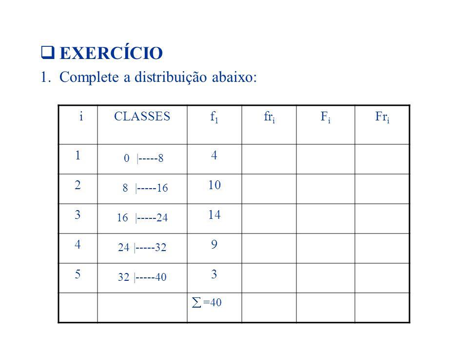 EXERCÍCIO 1.Complete a distribuição abaixo: iCLASSESf1f1 fr i FiFi Fr i 1 0 |-----8 4 2 8 |-----16 10 3 16 |-----24 14 4 24 |-----32 9 5 32 |-----40 3  =40