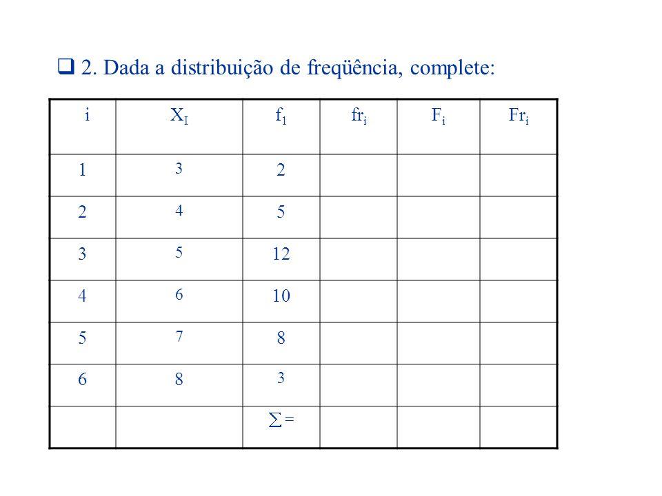 2. Dada a distribuição de freqüência, complete: iXIXI f1f1 fr i FiFi Fr i 1 3 2 2 4 5 3 5 12 4 6 10 5 7 8 68 3  =
