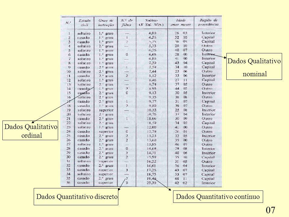 Dados Quantitativo contínuo Dados Quantitativo discreto Dados Qualitativo ordinal Dados Qualitativo nominal 07
