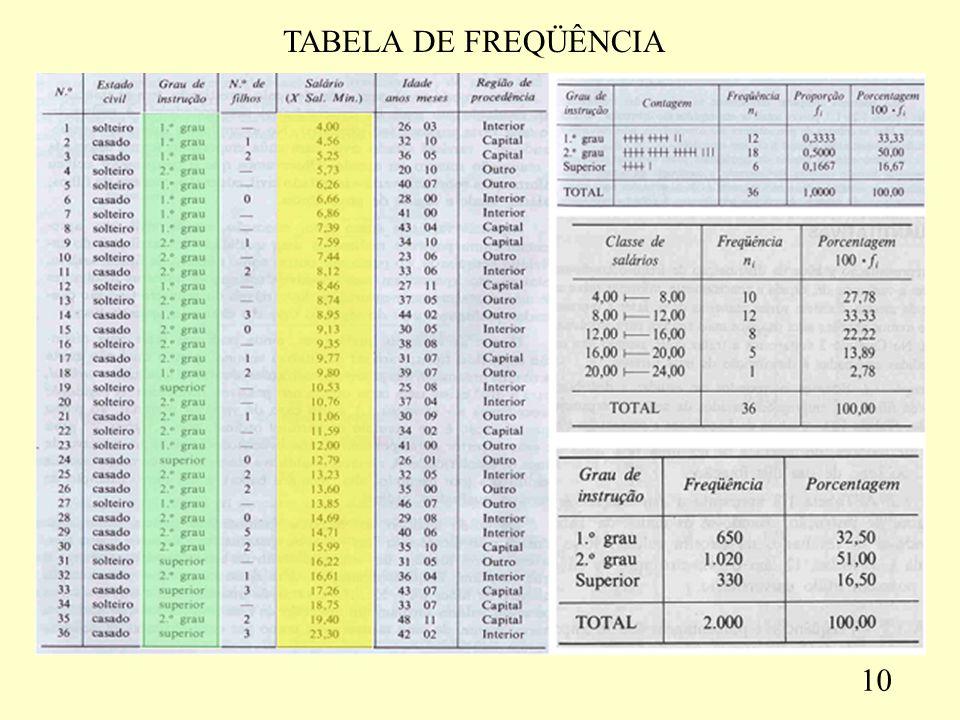 TABELA DE FREQÜÊNCIA 10