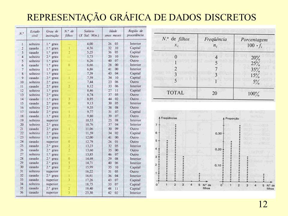 REPRESENTAÇÃO GRÁFICA DE DADOS DISCRETOS 12