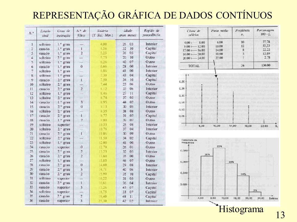 REPRESENTAÇÃO GRÁFICA DE DADOS CONTÍNUOS Histograma 13