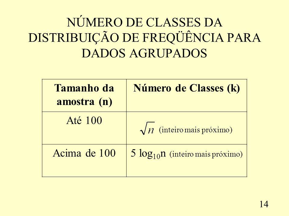 NÚMERO DE CLASSES DA DISTRIBUIÇÃO DE FREQÜÊNCIA PARA DADOS AGRUPADOS Tamanho da amostra (n) Número de Classes (k) Até 100 (inteiro mais próximo) Acima de 1005 log 10 n (inteiro mais próximo) 14