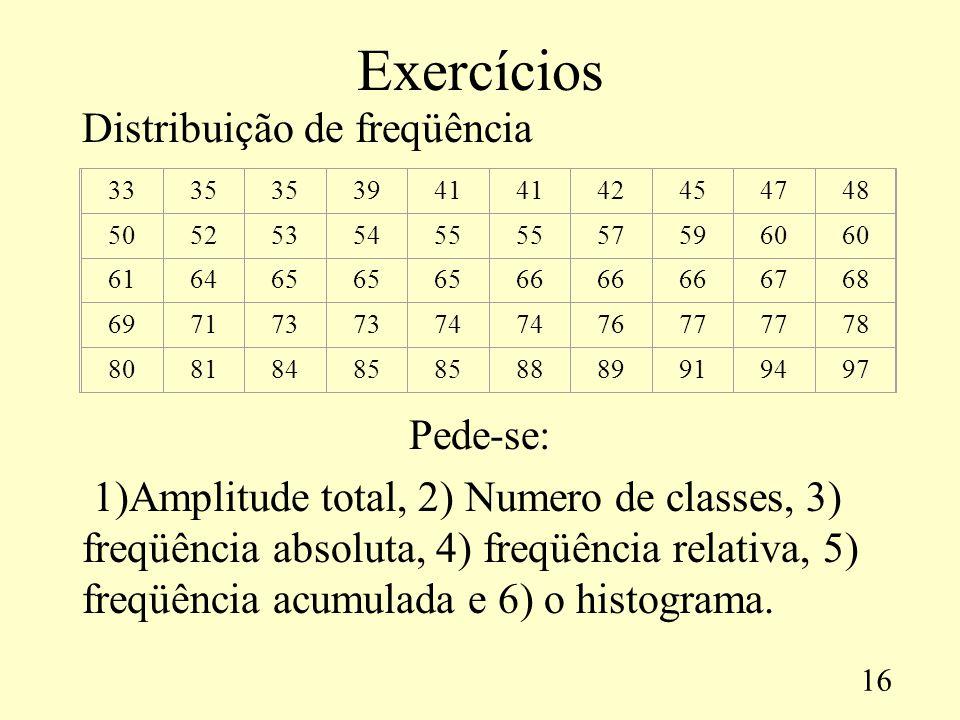 Exercícios Distribuição de freqüência Pede-se: 1)Amplitude total, 2) Numero de classes, 3) freqüência absoluta, 4) freqüência relativa, 5) freqüência acumulada e 6) o histograma.