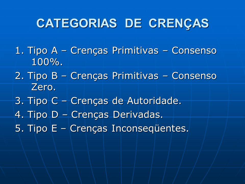 CATEGORIAS DE CRENÇAS 1. Tipo A – Crenças Primitivas – Consenso 100%. 2. Tipo B – Crenças Primitivas – Consenso Zero. 3. Tipo C – Crenças de Autoridad