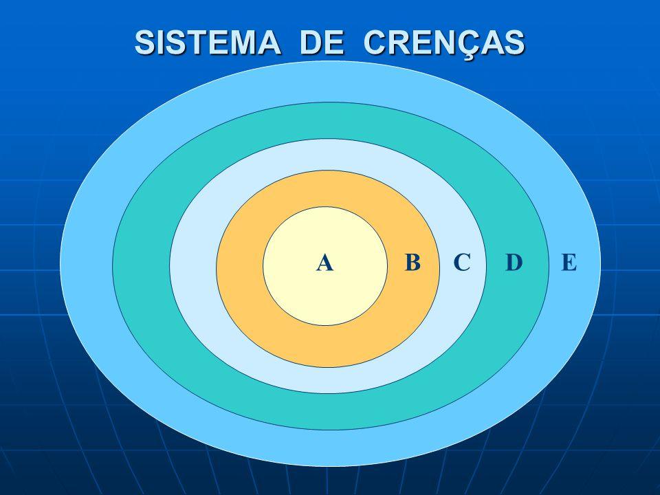 SISTEMA DE CRENÇAS ABCDE