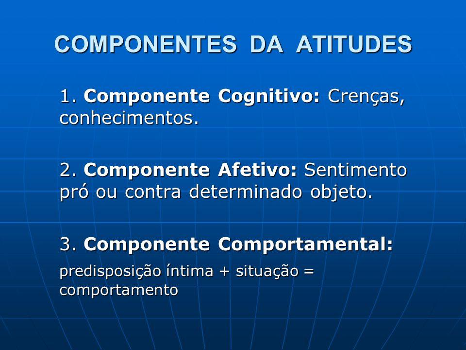 COMPONENTES DA ATITUDES 1. Componente Cognitivo: Crenças, conhecimentos. 2. Componente Afetivo: Sentimento pró ou contra determinado objeto. 3. Compon