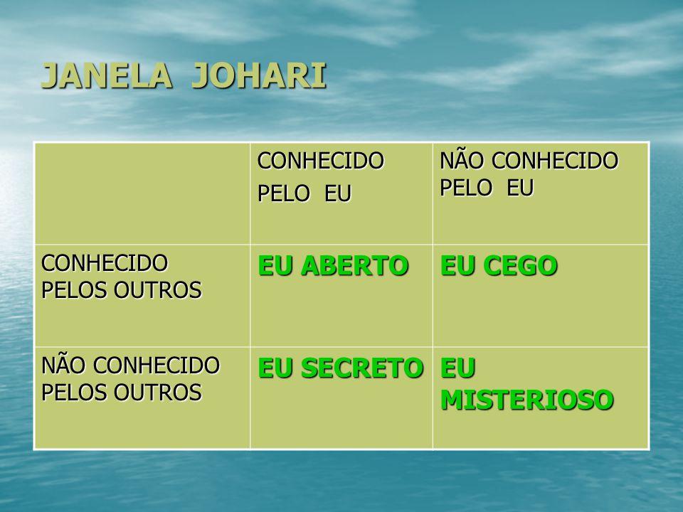JANELA JOHARI CONHECIDO PELO EU NÃO CONHECIDO PELO EU CONHECIDO PELOS OUTROS EU ABERTO EU CEGO NÃO CONHECIDO PELOS OUTROS EU SECRETO EU MISTERIOSO