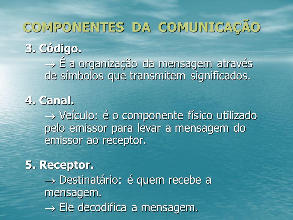 3. Código.  É a organização da mensagem através de símbolos que transmitem significados. 4. Canal.  Veículo: é o componente físico utilizado pelo em