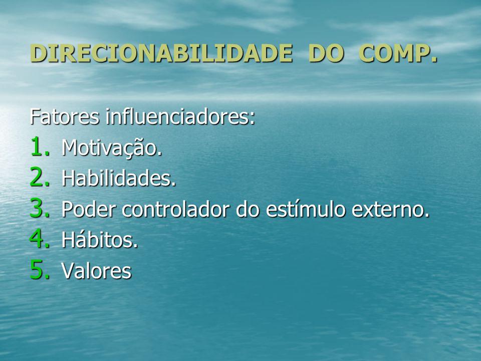 DIRECIONABILIDADE DO COMP. Fatores influenciadores: 1. M otivação. 2. H abilidades. 3. P oder controlador do estímulo externo. 4. H ábitos. 5. V alore
