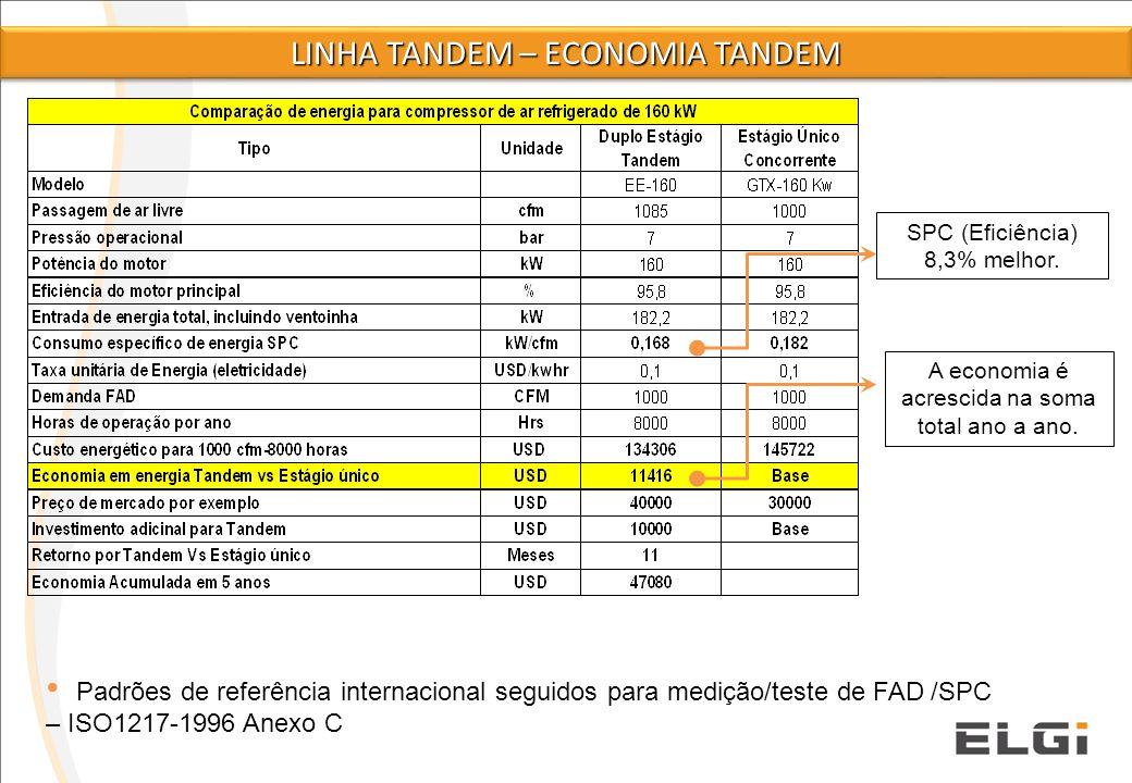 SPC (Eficiência) 8,3% melhor. A economia é acrescida na soma total ano a ano. Padrões de referência internacional seguidos para medição/teste de FAD /