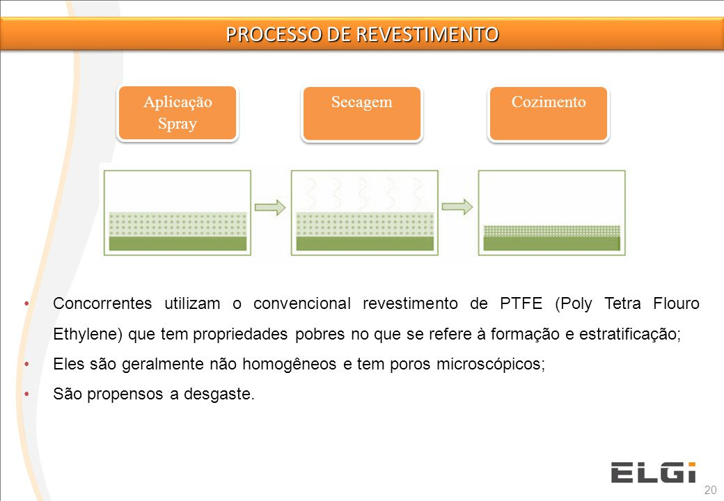 20 Aplicação Spray Concorrentes utilizam o convencional revestimento de PTFE (Poly Tetra Flouro Ethylene) que tem propriedades pobres no que se refere
