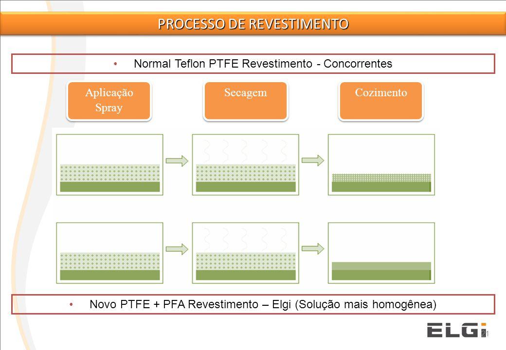 21 Coating particles Normal Teflon PTFE Revestimento - Concorrentes Novo PTFE + PFA Revestimento – Elgi (Solução mais homogênea) Aplicação Spray Secag