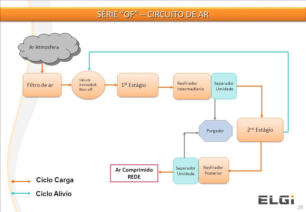 26 Ciclo Carga Ciclo Alívio Filtro de ar Válvula Admissão& Blow off 1 St Estágio 2 nd Estágio Resfriador Intermediario Separador Umidade Resfriador Po