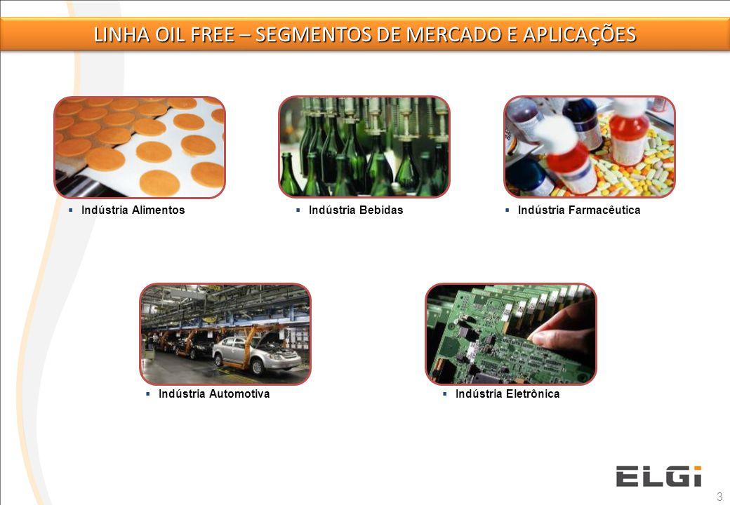  Indústria Alimentos  Indústria Bebidas  Indústria Farmacêutica  Indústria Automotiva  Indústria Eletrônica 3 LINHA OIL FREE – SEGMENTOS DE MERCA