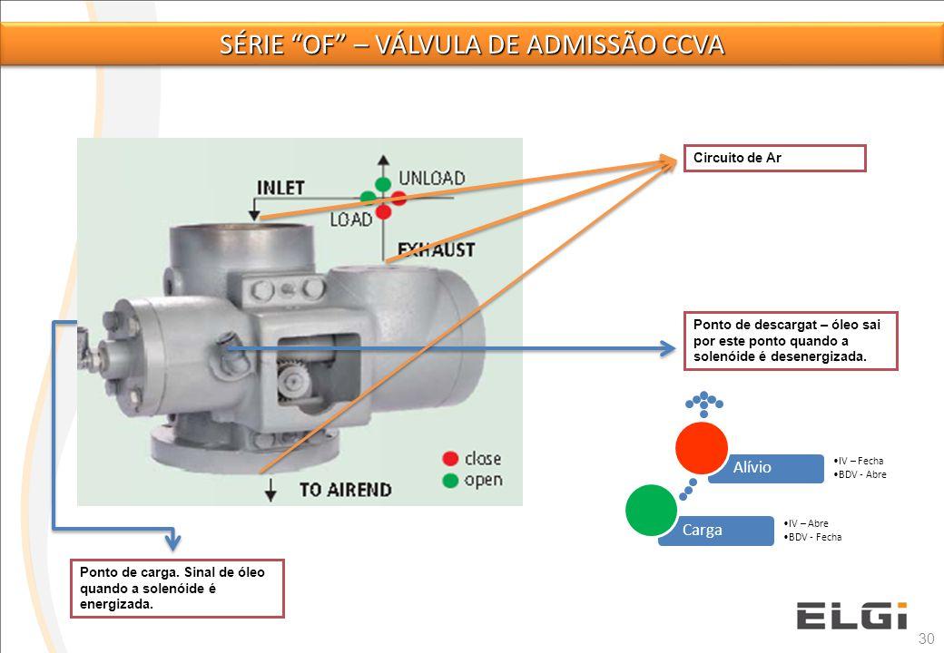 30 Ponto de descargat – óleo sai por este ponto quando a solenóide é desenergizada. Circuito de Ar Carga IV – Abre BDV - Fecha Alívio IV – Fecha BDV -