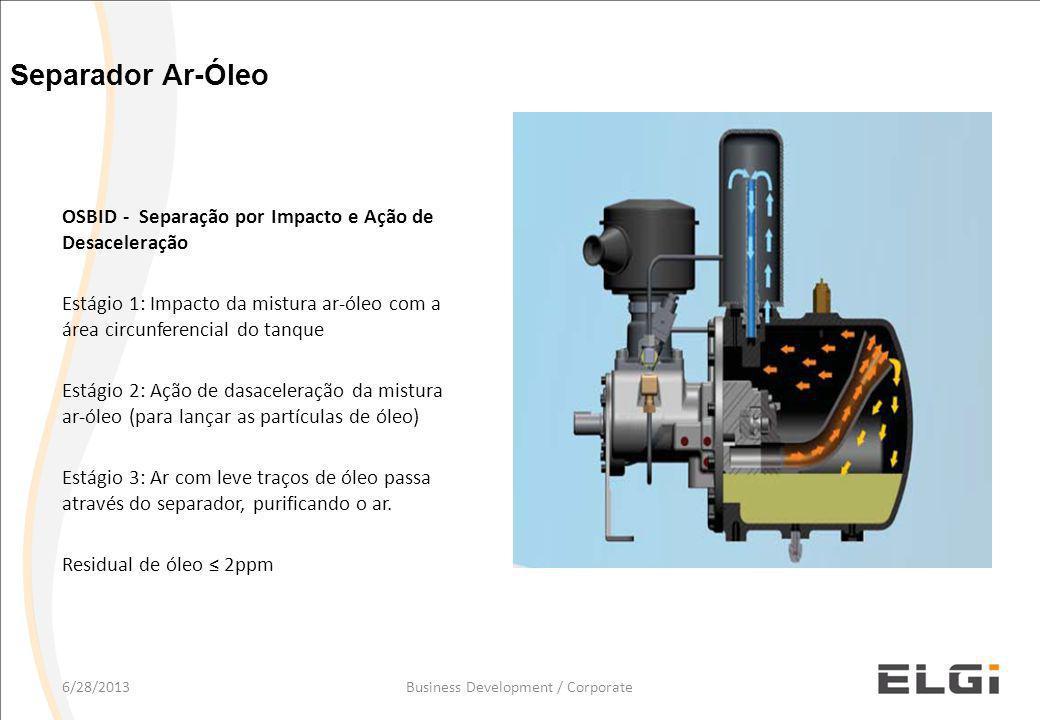 OSBID - Separação por Impacto e Ação de Desaceleração Estágio 1: Impacto da mistura ar-óleo com a área circunferencial do tanque Estágio 2: Ação de dasaceleração da mistura ar-óleo (para lançar as partículas de óleo) Estágio 3: Ar com leve traços de óleo passa através do separador, purificando o ar.