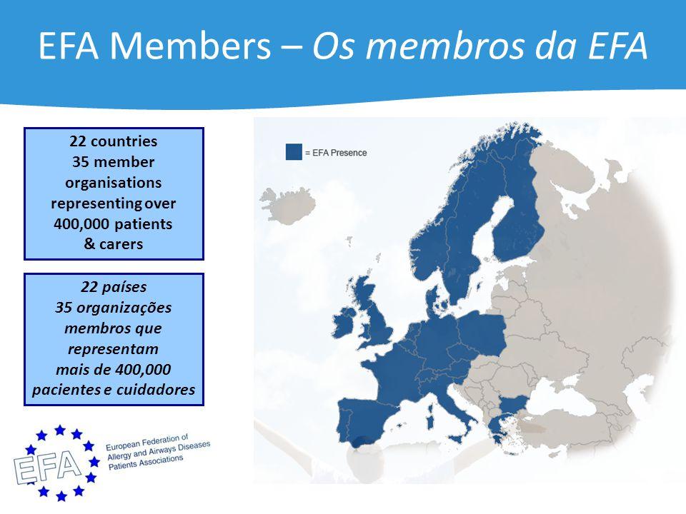 EFA Members – Os membros da EFA 22 countries 35 member organisations representing over 400,000 patients & carers 22 países 35 organizações membros que