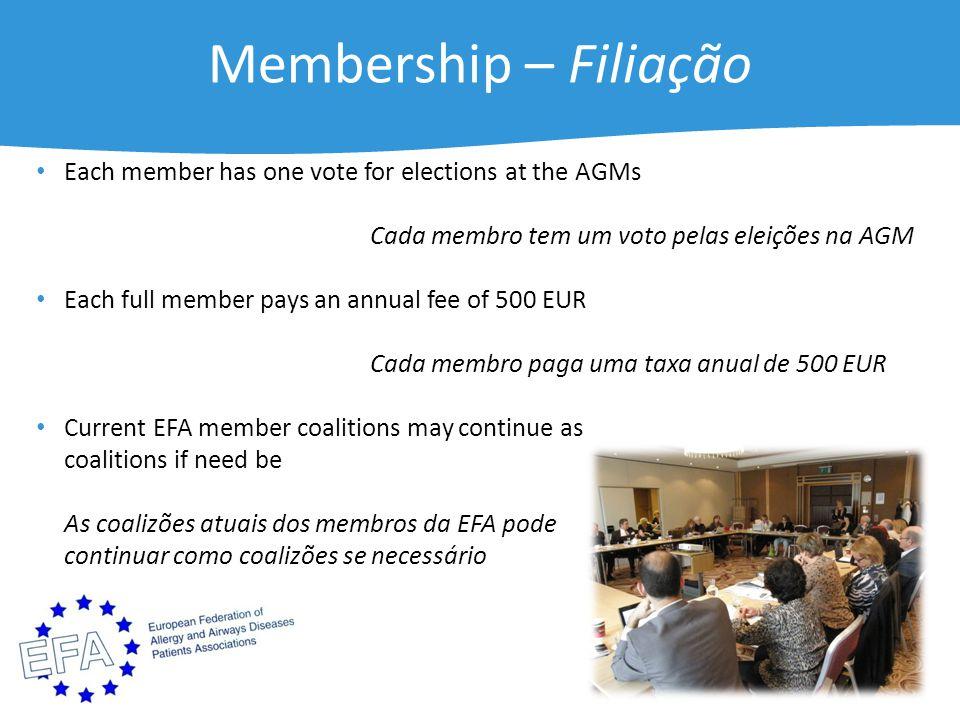 Membership – Filiação Each member has one vote for elections at the AGMs Cada membro tem um voto pelas eleições na AGM Each full member pays an annual