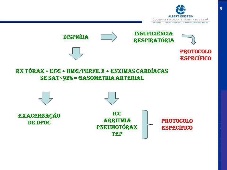 Medicina Diagnóstica e Preventiva 8 dispnéia Rx tórax + ECG + HMG/perfil 2 + ENZIMAS CARDÍACAS Se sat<92% = gasometria arterial INSUFICIÊNCIA RESPIRATÓRIA EXACERBAÇÃO DE dpoc Icc Arritmia Pneumotórax TEP Protocolo específico