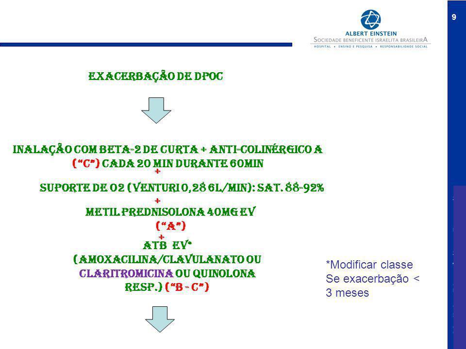 Medicina Diagnóstica e Preventiva 10 SINAIS DE ALARME INTERNAÇÃO/contato Considerar vni ( A ) Considerar aminofilina ( b ) MANTEM DISPNÉIA OU PIORA DO QUADRO CONFUSÃO MENTAL PRESENÇA DE MULTI-MORBIDADE VERY OLD Critérios de gravidade* ALTA NÚMERO DE EXACERBAÇÃO (2 ou + /ano) NECESSIDADE DE BETA 2 (4 OU + VEZES/DIA) OU CORTICÓIDE VO LIMITAÇÃO DE ATIVIDADES PROFISSIONAIS/SOCIAIS INTOLERÂNCIA AO EXERCÍCIO VISITAS AO PA E NECESSIDADE DE INTERNAÇÃO/IOT PERDA DE PESO VEF1< 50%