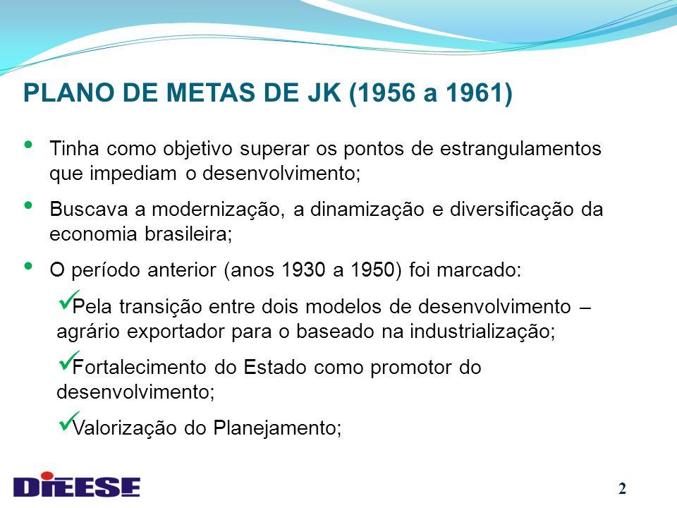 Tinha como objetivo superar os pontos de estrangulamentos que impediam o desenvolvimento; Buscava a modernização, a dinamização e diversificação da economia brasileira; O período anterior (anos 1930 a 1950) foi marcado: Pela transição entre dois modelos de desenvolvimento – agrário exportador para o baseado na industrialização; Fortalecimento do Estado como promotor do desenvolvimento; Valorização do Planejamento; PLANO DE METAS DE JK (1956 a 1961) 2