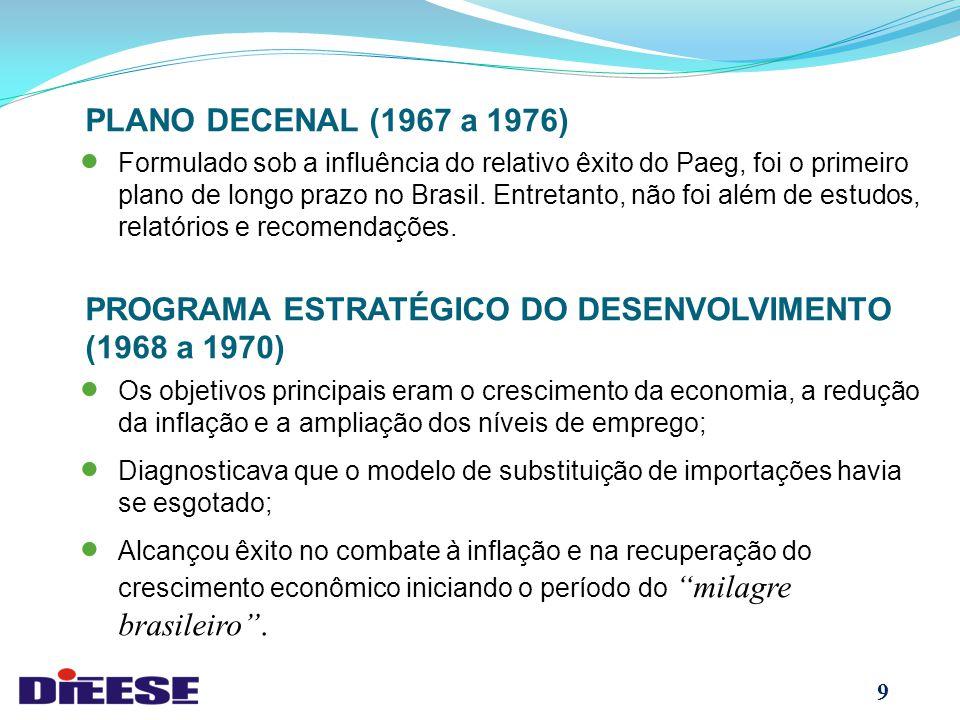 9 PLANO DECENAL (1967 a 1976)  Formulado sob a influência do relativo êxito do Paeg, foi o primeiro plano de longo prazo no Brasil.